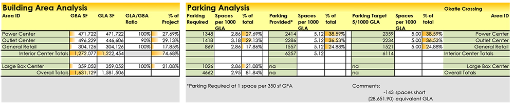 Bulding Area and Parking Analysis
